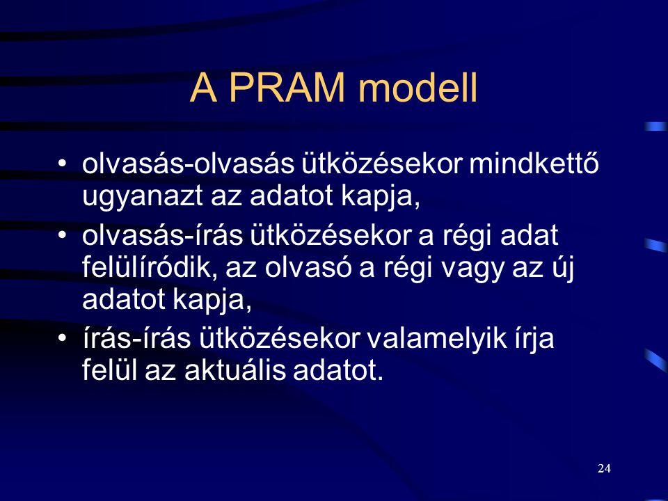 23 Közös tárterületen történő kommunikáció PRAM (Pipelined/Parallel Random Access Memory) modell. Oszthatatlan atomi műveletek: –olvas, –ír. Probléma: