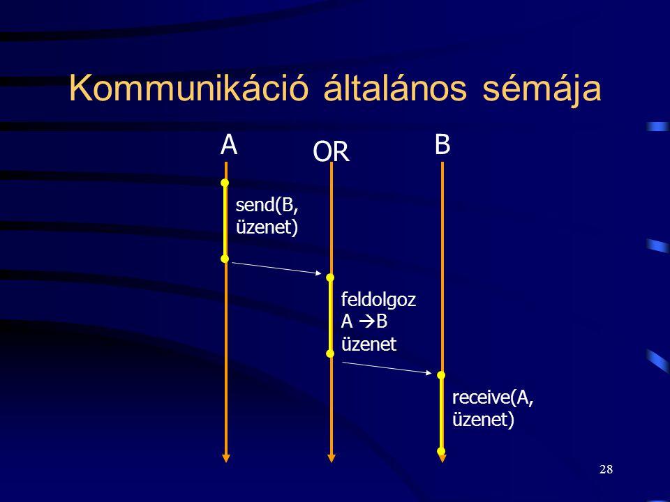 27 Üzenetváltás kommunikációs csatornán keresztül Kommunikációs közeg: Operációs rendszeren keresztül A folyamatB folyamat send(B, üzenet) receive(A,