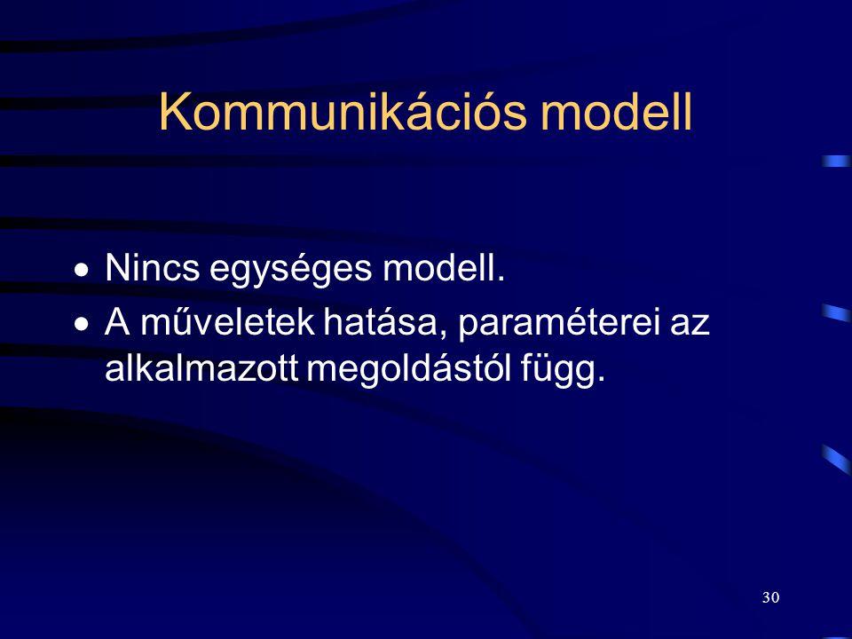 29 Üzenetváltás kommunikációs csatornán keresztül Séma:  kommunikációs csatorna (közeg),  műveletek: SEND(címzett folyamat, üzenet), RECEIVE(küldő f