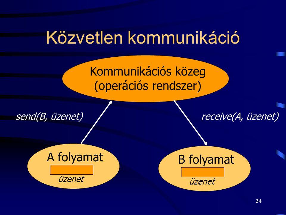 33 Kommunikáló partner megnevezése alapján közvetlen (direkt) kommunikáció, közvetett (indirekt) kommunikáció, csoport kommunikáció.