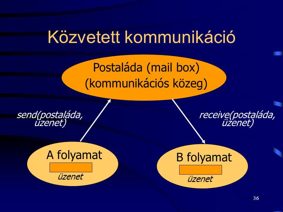 35 Közvetlen kommunikáció  Két folyamat között zajlik, mind a Küld és a Fogad művelet megnevezi a partner folyamatot.  A két folyamat között pontosa
