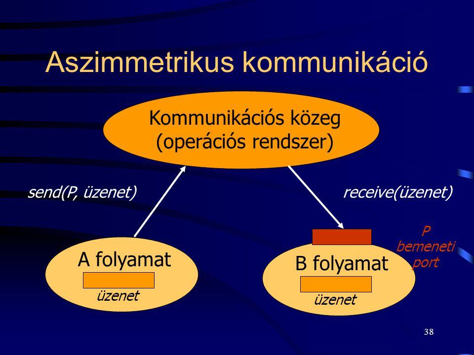37 Közvetett kommunikáció  A partnerek nem egymást, hanem egy közvetítő objektumot (postaláda, csatorna) neveznek meg.  ebben az esetben két folyama
