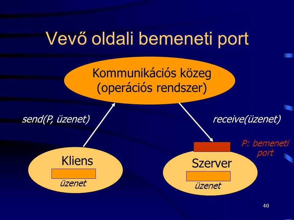 39 Aszimmetrikus kommunikáció Az egyik folyamat, az adó vagy a vevő megnevezi, hogy melyik folyamattal akar kommunikálni, a másik viszont egy saját be