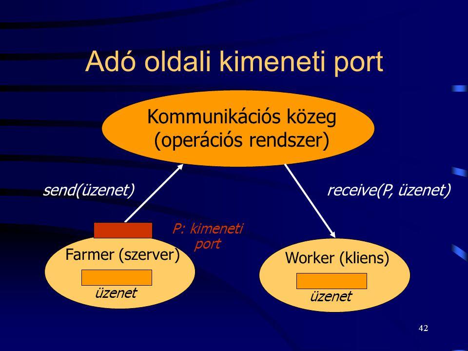 41 Vevő (szerver) oldali bemeneti port használata  Vevő nem ismeri a küldőt.  Pl. kliens-szerver modell:  szerver szolgáltató várja a kliens kérése
