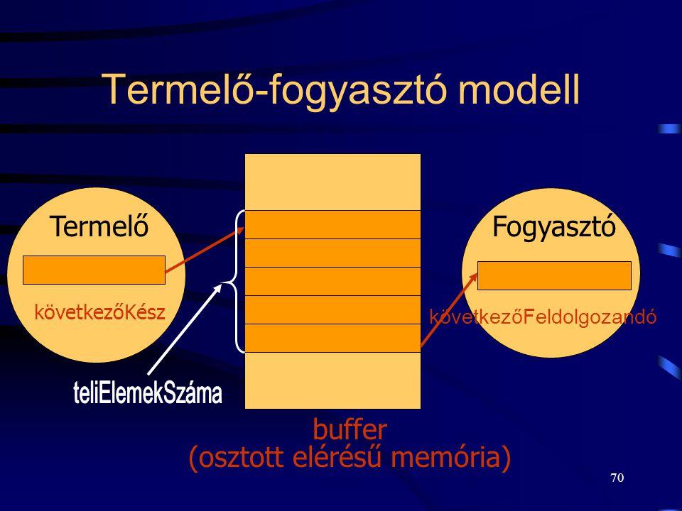 69 Kölcsönös kizárás - gyakorlati példa Termelő-fogyasztó (felhasználó) modell: –Két folyamat osztozik egy közös, rögzített méretű tárolón. –Nyomtatás