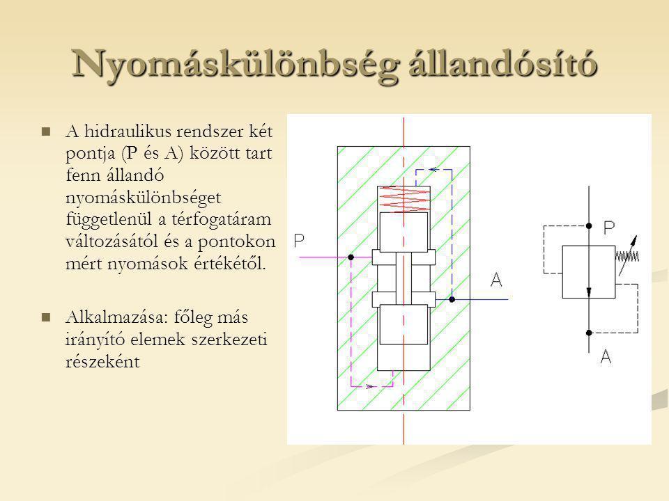 Nyomáskülönbség állandósító A hidraulikus rendszer két pontja (P és A) között tart fenn állandó nyomáskülönbséget függetlenül a térfogatáram változásától és a pontokon mért nyomások értékétől.