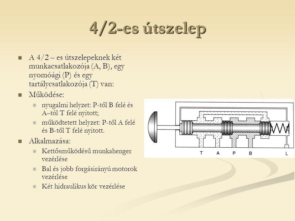 4/2-es útszelep A 4/2 – es útszelepeknek két munkacsatlakozója (A, B), egy nyomóági (P) és egy tartálycsatlakozója (T) van: Működése: nyugalmi helyzet: P-től B felé és A–tól T felé nyitott; működtetett helyzet: P-től A felé és B-től T felé nyitott.