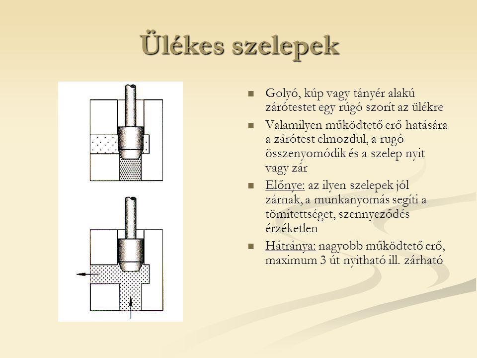 Ülékes szelepek Golyó, kúp vagy tányér alakú zárótestet egy rúgó szorít az ülékre Valamilyen működtető erő hatására a zárótest elmozdul, a rugó összenyomódik és a szelep nyit vagy zár Előnye: az ilyen szelepek jól zárnak, a munkanyomás segíti a tömítettséget, szennyeződés érzéketlen Hátránya: nagyobb működtető erő, maximum 3 út nyitható ill.