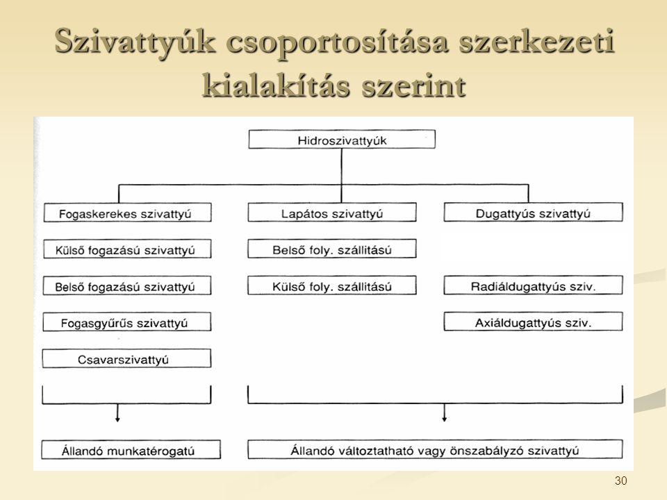 30 Szivattyúk csoportosítása szerkezeti kialakítás szerint