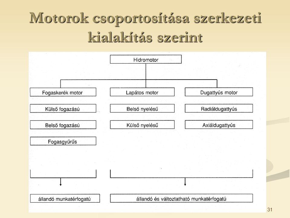 31 Motorok csoportosítása szerkezeti kialakítás szerint