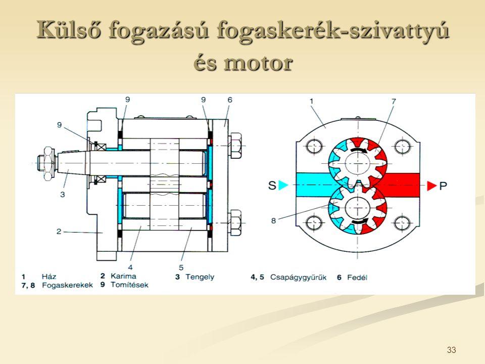 33 Külső fogazású fogaskerék-szivattyú és motor