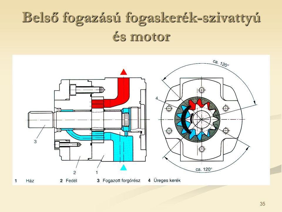 35 Belső fogazású fogaskerék-szivattyú és motor