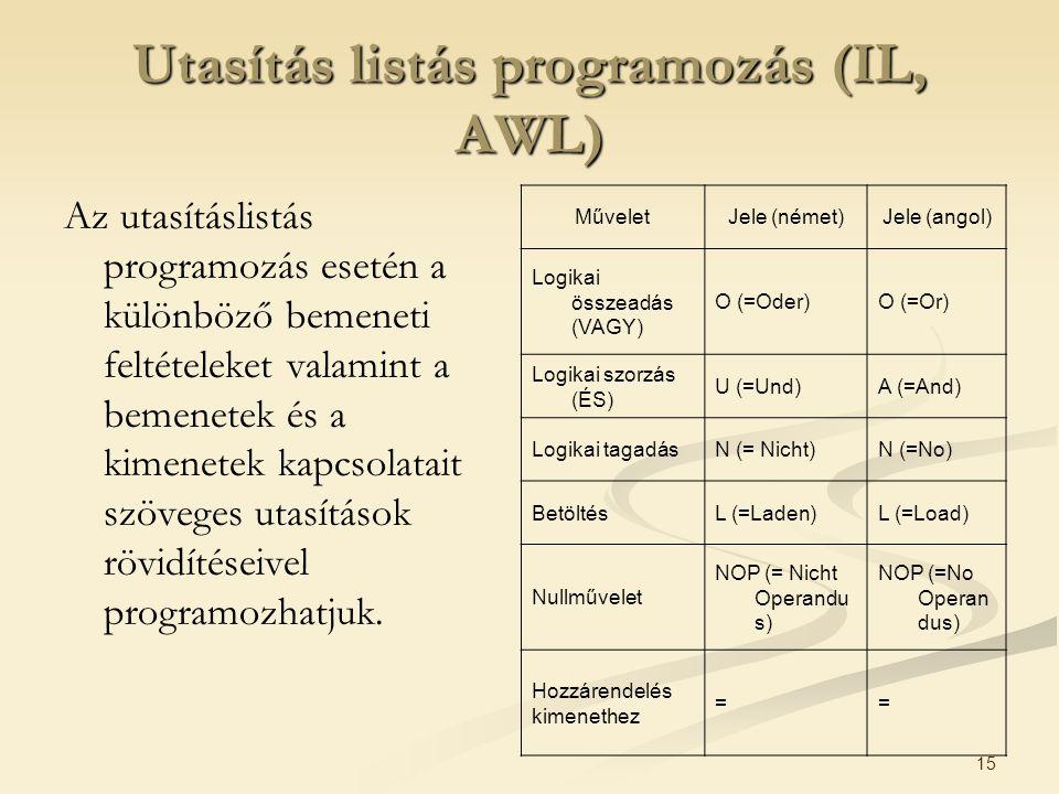 15 Utasítás listás programozás (IL, AWL) Az utasításlistás programozás esetén a különböző bemeneti feltételeket valamint a bemenetek és a kimenetek kapcsolatait szöveges utasítások rövidítéseivel programozhatjuk.