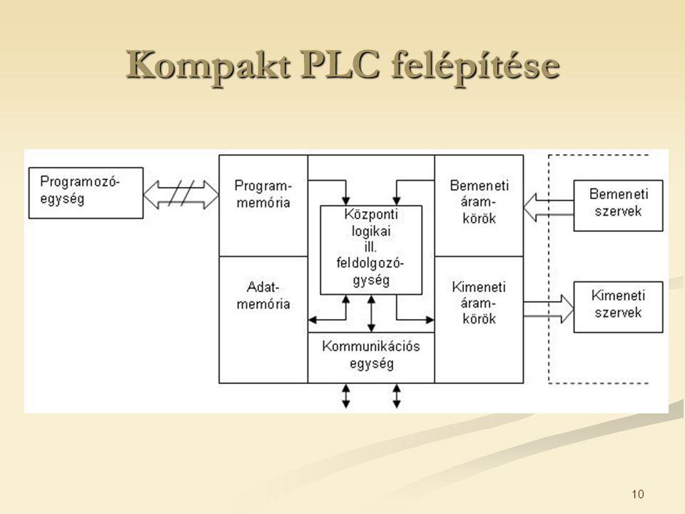 10 Kompakt PLC felépítése