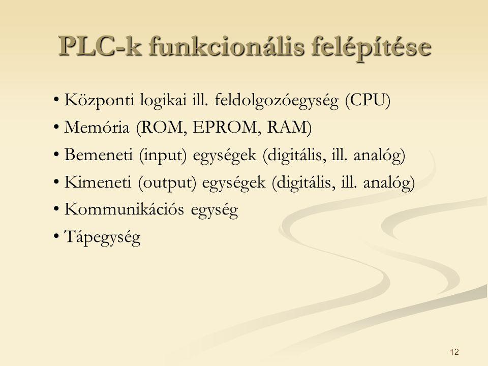 12 PLC-k funkcionális felépítése Központi logikai ill. feldolgozóegység (CPU) Memória (ROM, EPROM, RAM) Bemeneti (input) egységek (digitális, ill. ana