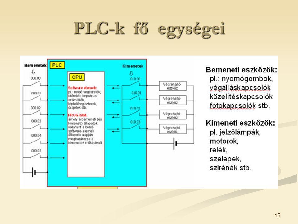 15 PLC-k fő egységei