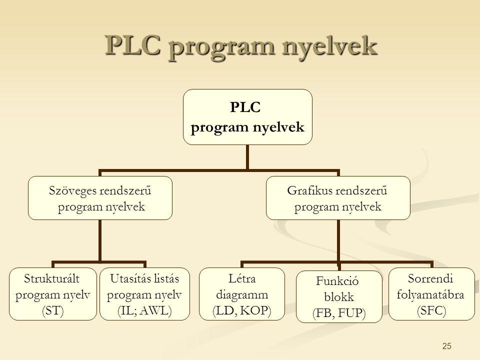 25 PLC program nyelvek PLC program nyelvek Szöveges rendszerű program nyelvek Strukturált program nyelv (ST) Utasítás listás program nyelv (IL; AWL) G