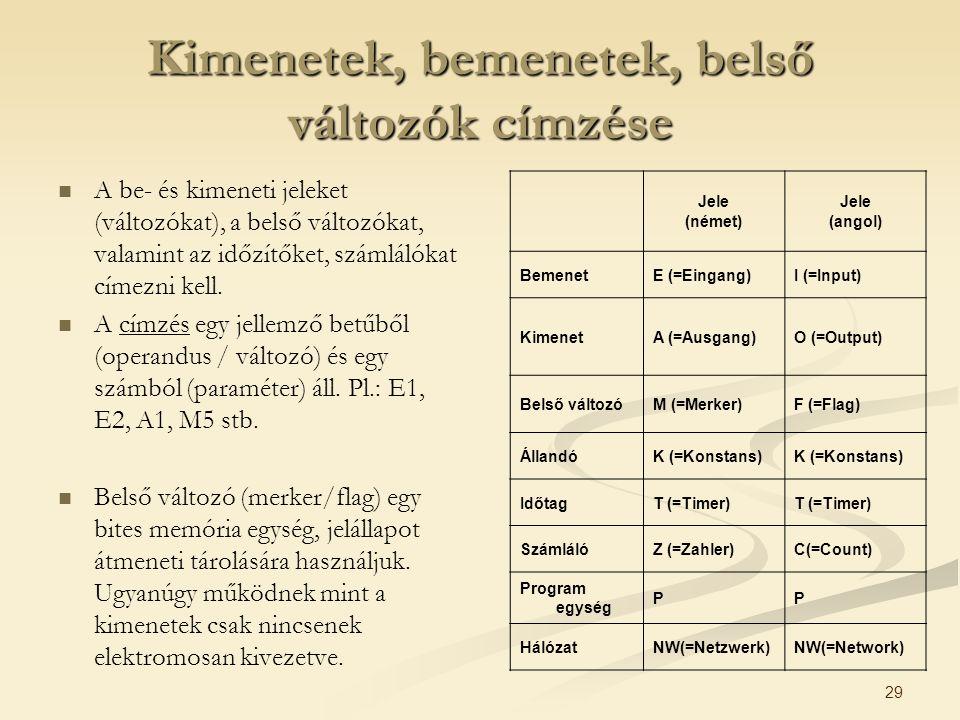 29 Kimenetek, bemenetek, belső változók címzése A be- és kimeneti jeleket (változókat), a belső változókat, valamint az időzítőket, számlálókat címezn