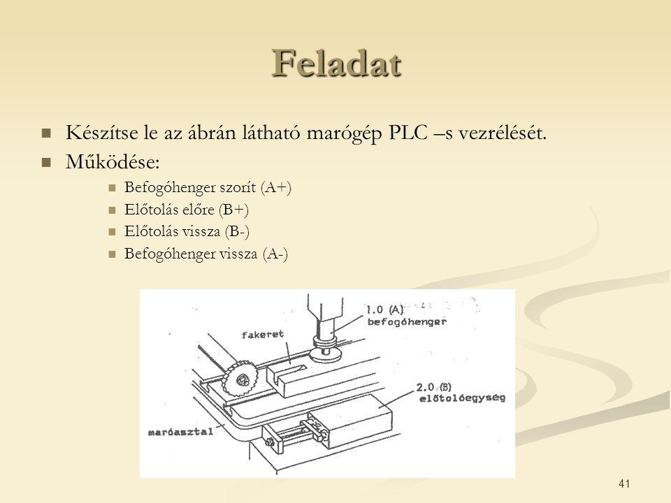 41 Feladat Készítse le az ábrán látható marógép PLC –s vezrélését. Működése: Befogóhenger szorít (A+) Előtolás előre (B+) Előtolás vissza (B-) Befogóh