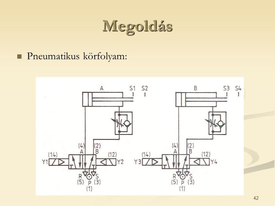 42 Megoldás Pneumatikus körfolyam: