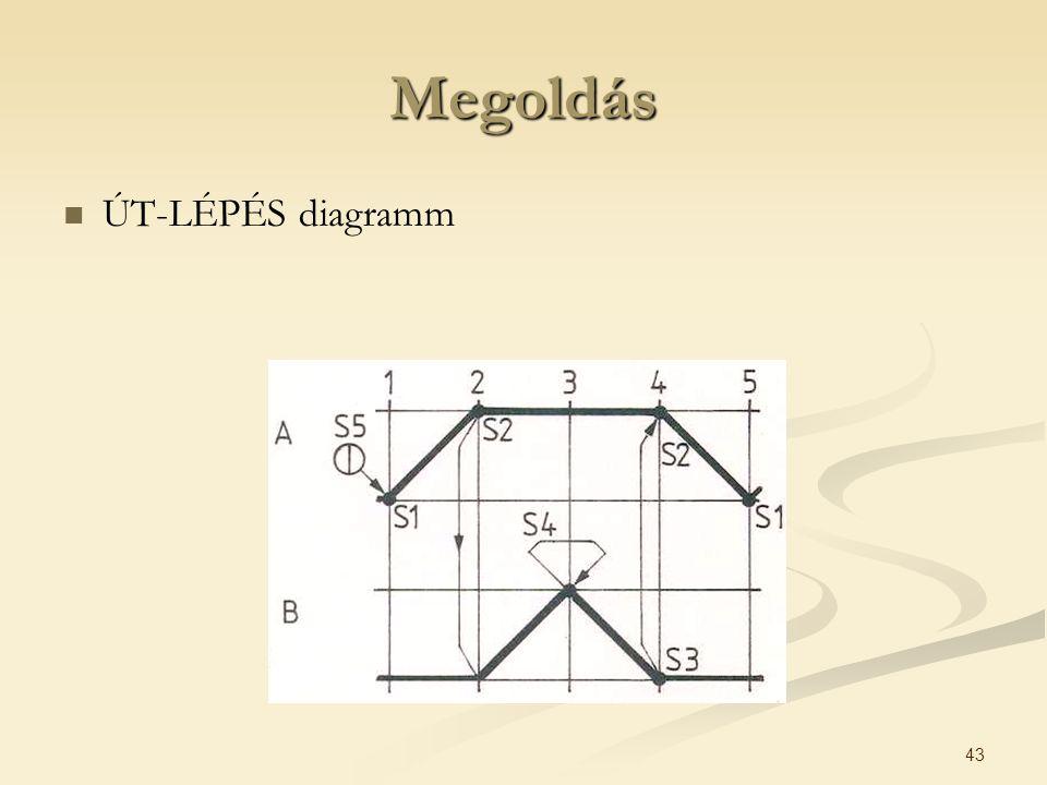 43 Megoldás ÚT-LÉPÉS diagramm