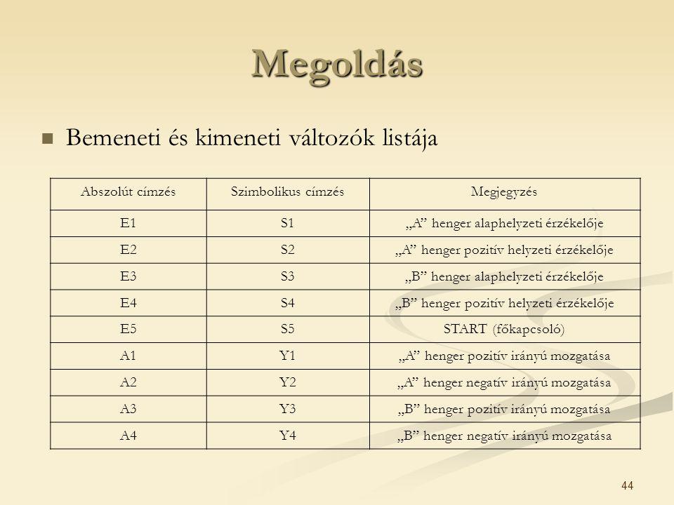 """44 Bemeneti és kimeneti változók listája Abszolút címzésSzimbolikus címzésMegjegyzés E1S1""""A"""" henger alaphelyzeti érzékelője E2S2""""A"""" henger pozitív hel"""
