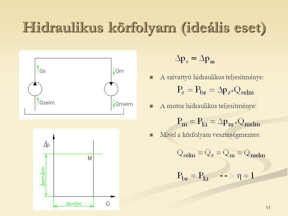 11 Hidraulikus körfolyam (ideális eset) A szivattyú hidraulikus teljesítménye: A motor hidraulikus teljesítménye: Mivel a körfolyam veszteségmentes: