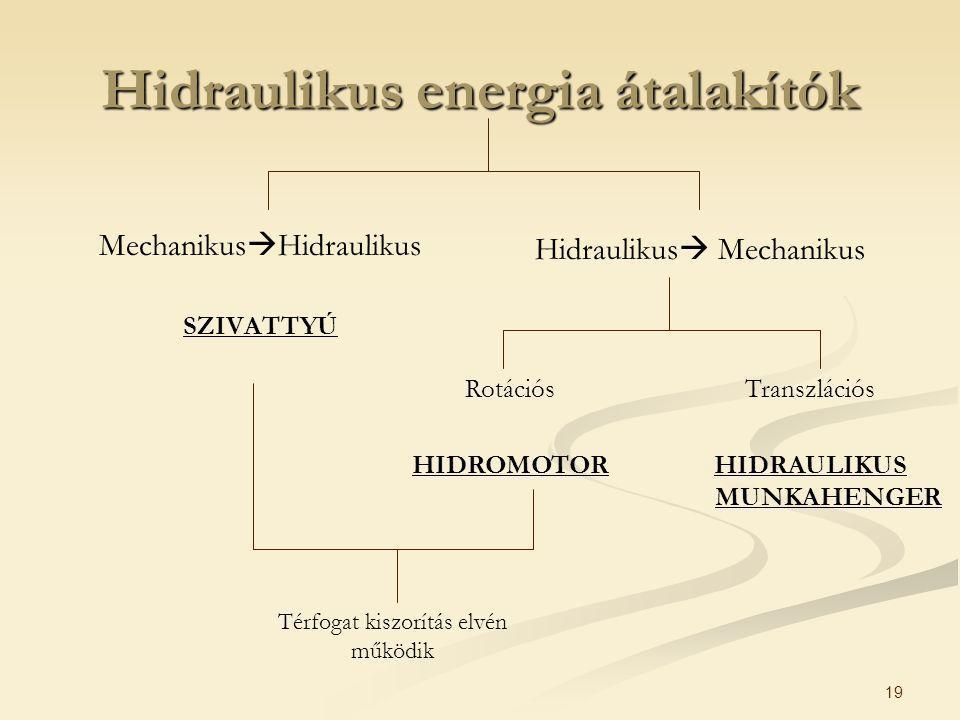 19 Hidraulikus energia átalakítók Mechanikus  Hidraulikus SZIVATTYÚ Hidraulikus  Mechanikus Rotációs HIDROMOTOR Transzlációs HIDRAULIKUS MUNKAHENGER Térfogat kiszorítás elvén működik