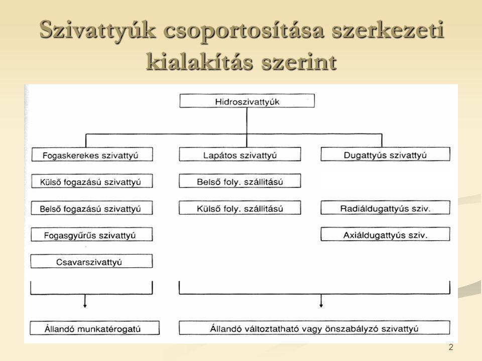 2 Szivattyúk csoportosítása szerkezeti kialakítás szerint