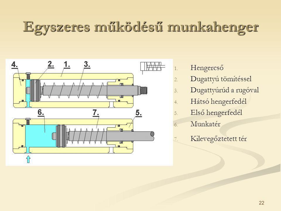 22 Egyszeres működésű munkahenger 1. Hengercső 2. Dugattyú tömítéssel 3. Dugattyúrúd a rugóval 4. Hátsó hengerfedél 5. Első hengerfedél 6. Munkatér 7.