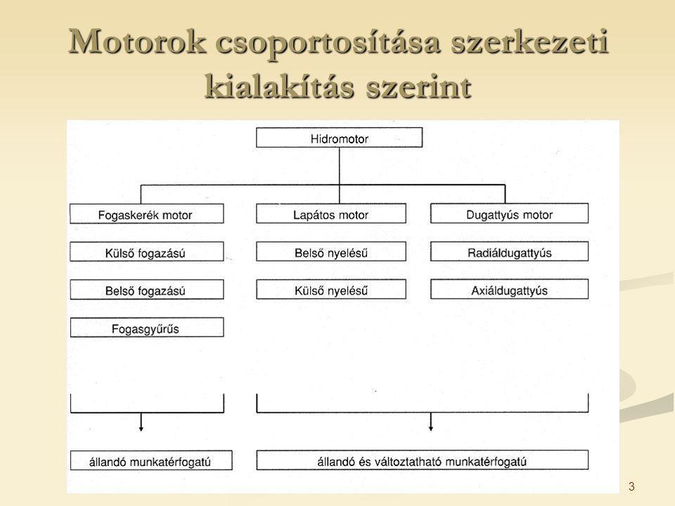 3 Motorok csoportosítása szerkezeti kialakítás szerint