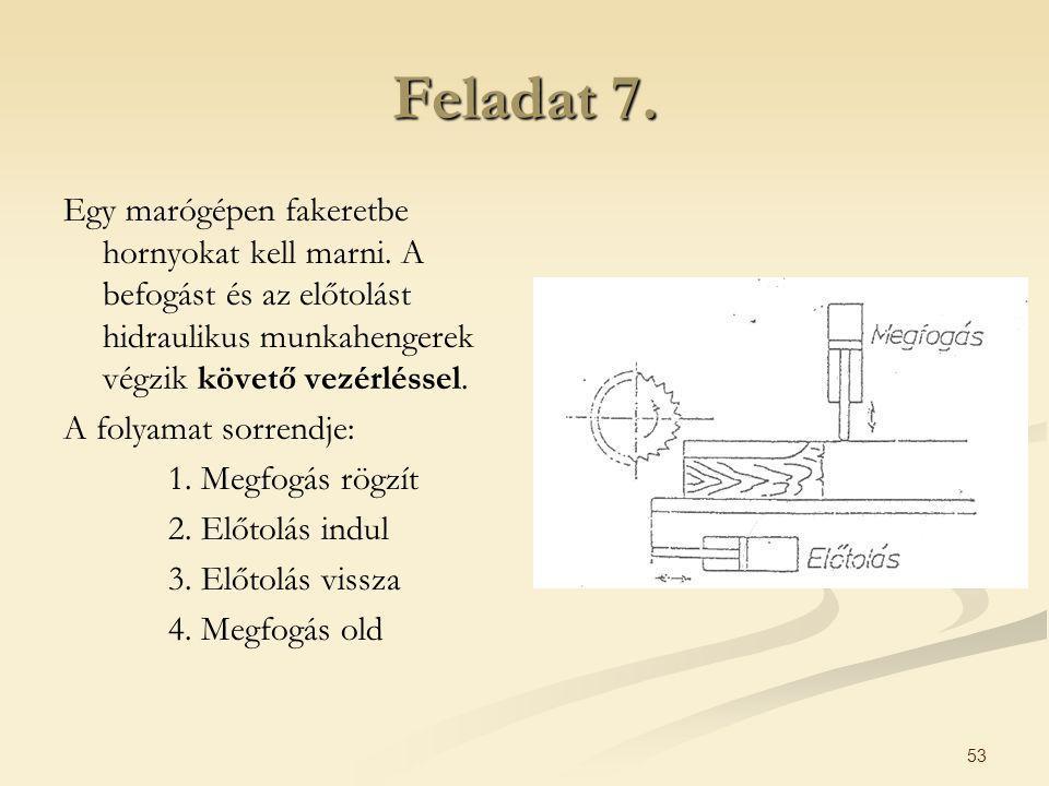 53 Feladat 7. Egy marógépen fakeretbe hornyokat kell marni. A befogást és az előtolást hidraulikus munkahengerek végzik követő vezérléssel. A folyamat
