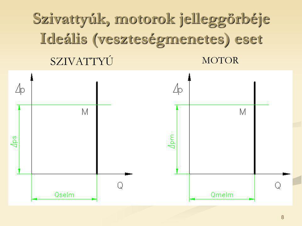 9 Szivattyúk, motorok jelleggörbéje Valós eset SZIVATTYÚ MOTOR