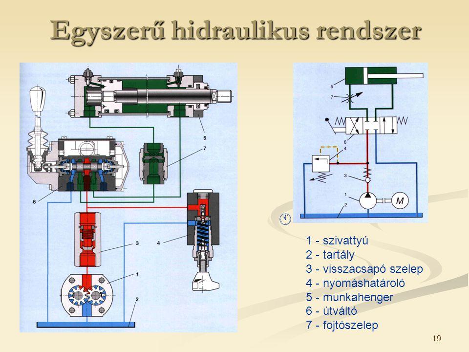 19 1 - szivattyú 2 - tartály 3 - visszacsapó szelep 4 - nyomáshatároló 5 - munkahenger 6 - útváltó 7 - fojtószelep  Egyszerű hidraulikus rendszer