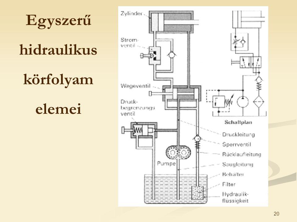 20 Egyszerű hidraulikus körfolyam elemei