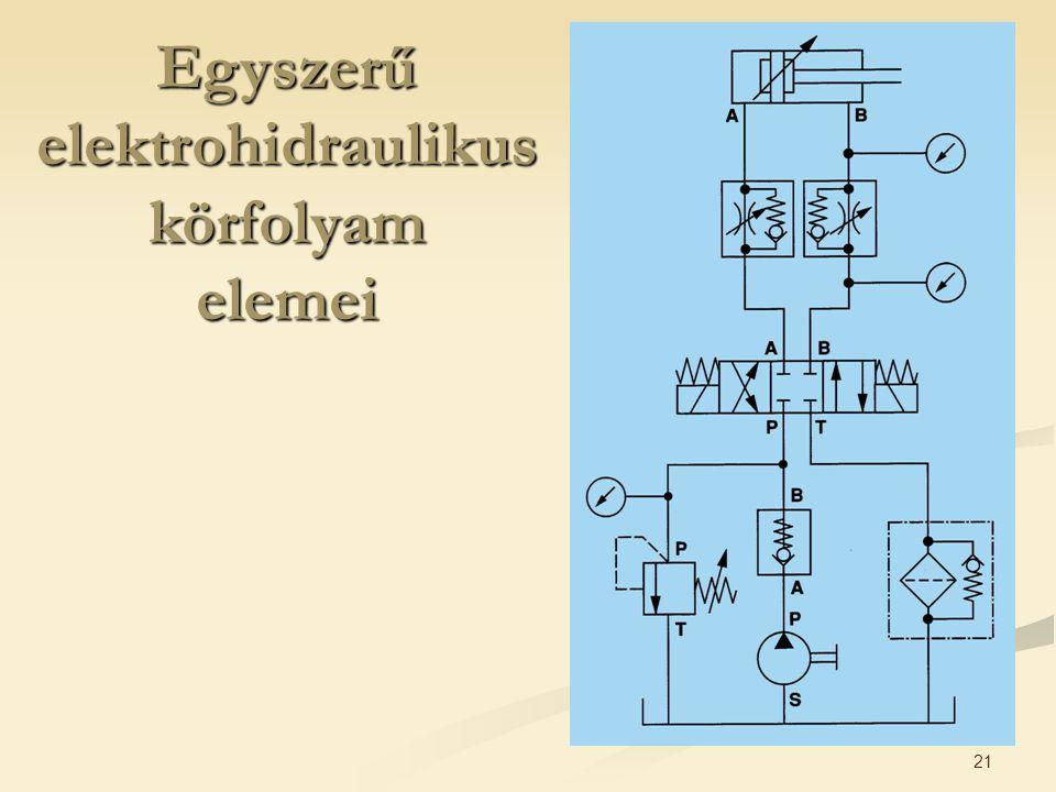 21 Egyszerű elektrohidraulikus körfolyam elemei