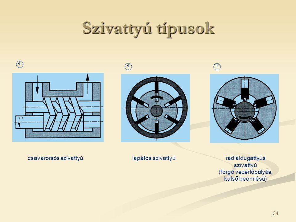 34 csavarorsós szivattyúlapátos szivattyúradiáldugattyús szivattyú (forgó vezérlőpályás, külső beömlésű) Szivattyú típusok  