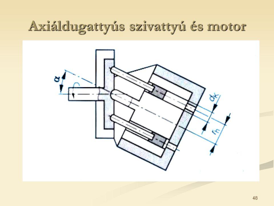 48 Axiáldugattyús szivattyú és motor