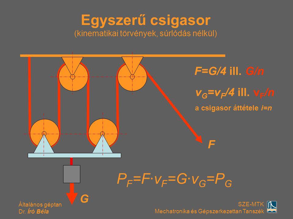 Általános géptan Dr. Író Béla SZE-MTK Mechatronika és Gépszerkezettan Tanszék Egyszerű csigasor (kinematikai törvények, súrlódás nélkül) G F=G/4 ill.