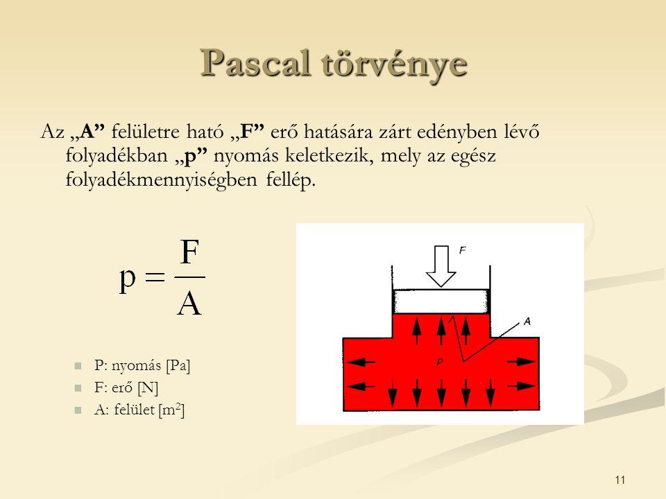 """11 Pascal törvénye Az """"A felületre ható """"F erő hatására zárt edényben lévő folyadékban """"p nyomás keletkezik, mely az egész folyadékmennyiségben fellép."""