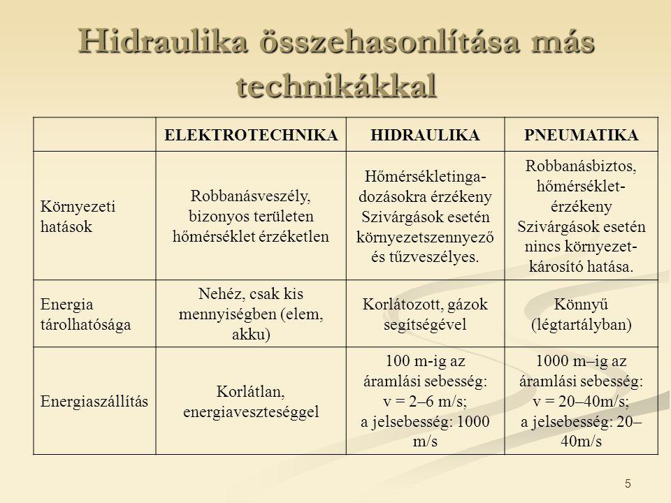 6 Hidraulika összehasonlítása más technikákkal ELEKTROTECHNIKAHIDRAULIKAPNEUMATIKA Munkavégző sebesség v = 0,5 m/sv = 1,5 m/s Energiaellátás költségei CsekélyMagasIgen magas 0,25: 1: 2,5 Lineáris mozgás Nehéz és drága, kis erők, a sebesség szabályozása csak nagy ráfordítással Egyszerű, munkahengerekkel a sebesség jól szabályozható igen nagy erők Egyszerű, munkahengerekkel korlátozott erők, a sebesség erősen terhelésfüggő Forgómozgás Egyszerű, nagy teljesítményű lehet Egyszerű, nagy forgatónyomaték alacsony ford.