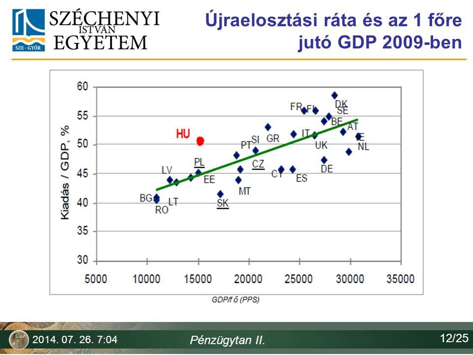 Újraelosztási ráta és az 1 főre jutó GDP 2009-ben 2014. 07. 26. 7:06 Pénzügytan II. 12/25
