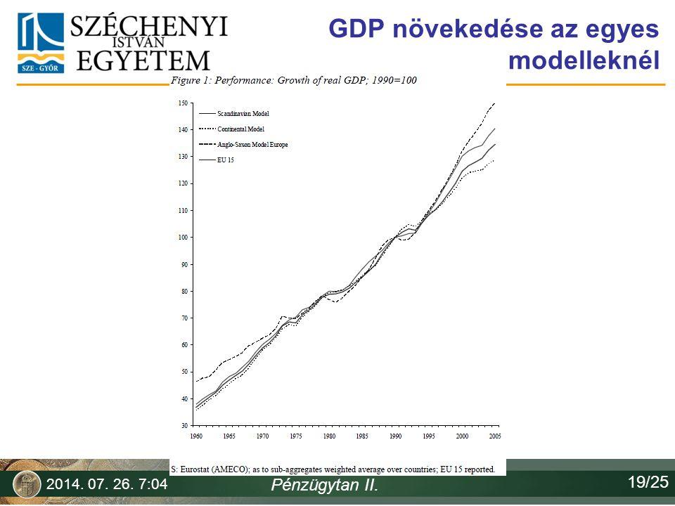 GDP növekedése az egyes modelleknél 2014. 07. 26. 7:06 Pénzügytan II. 19/25