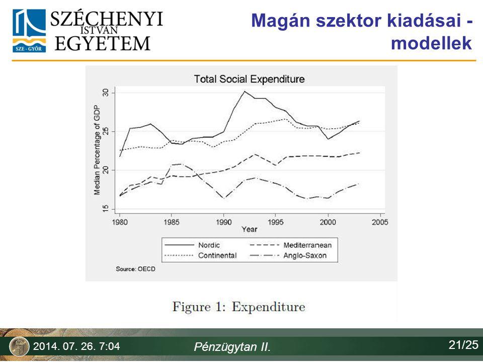 Magán szektor kiadásai - modellek 2014. 07. 26. 7:06 Pénzügytan II. 21/25