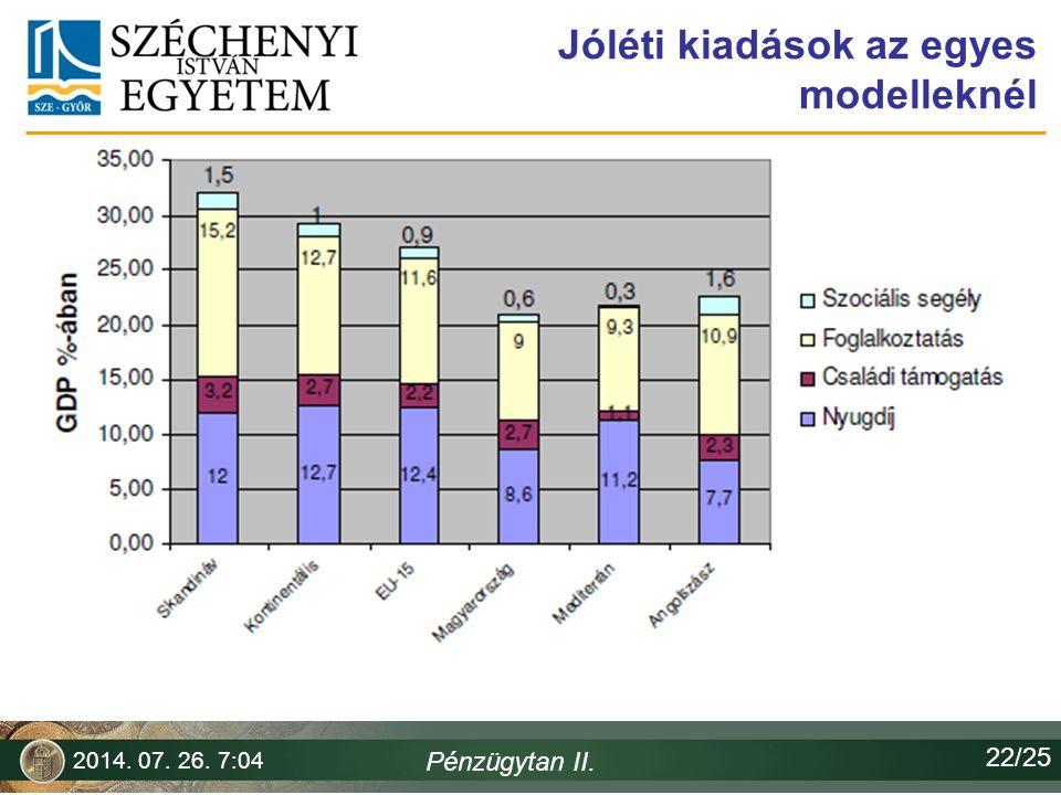 Jóléti kiadások az egyes modelleknél 2014. 07. 26. 7:06 Pénzügytan II. 22/25
