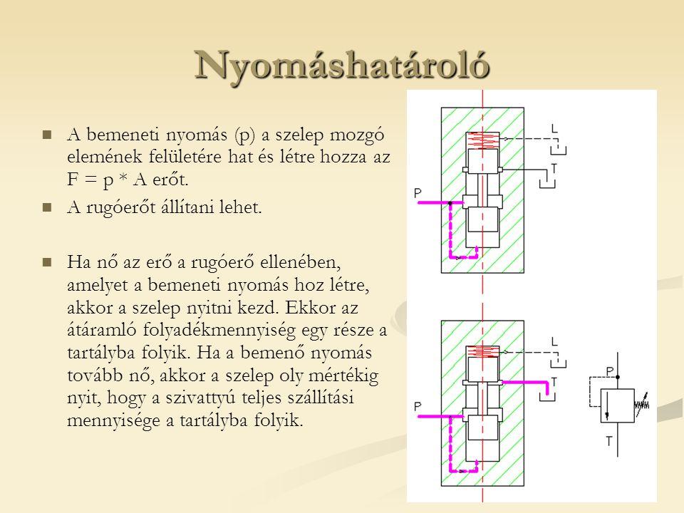 Nyomáshatároló A bemeneti nyomás (p) a szelep mozgó elemének felületére hat és létre hozza az F = p * A erőt. A rugóerőt állítani lehet. Ha nő az erő