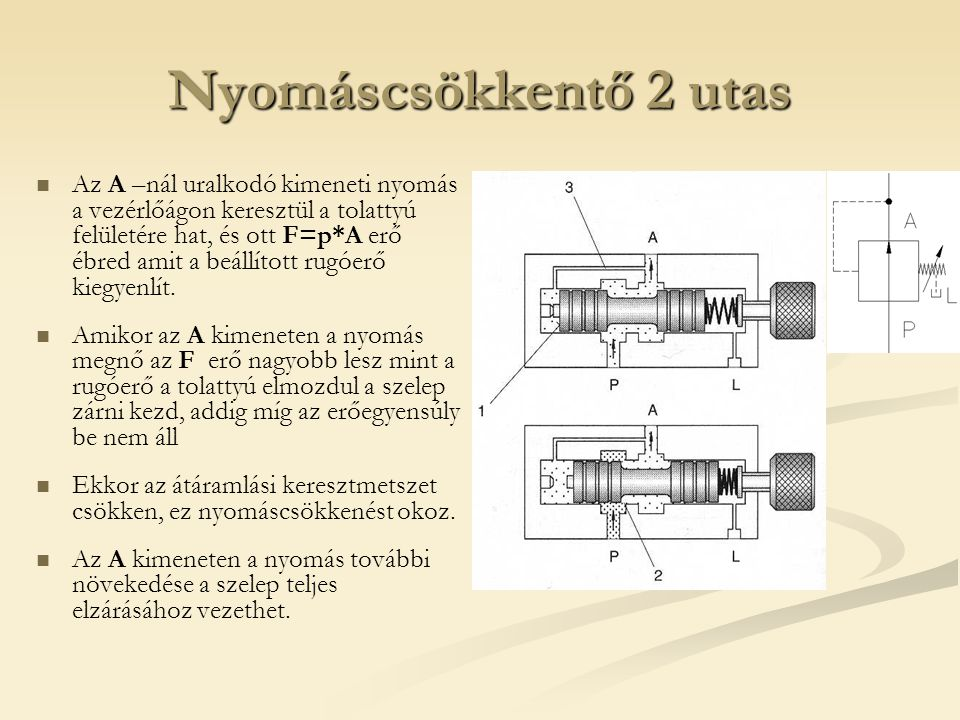 Nyomáscsökkentő 2 utas Az A –nál uralkodó kimeneti nyomás a vezérlőágon keresztül a tolattyú felületére hat, és ott F=p*A erő ébred amit a beállított