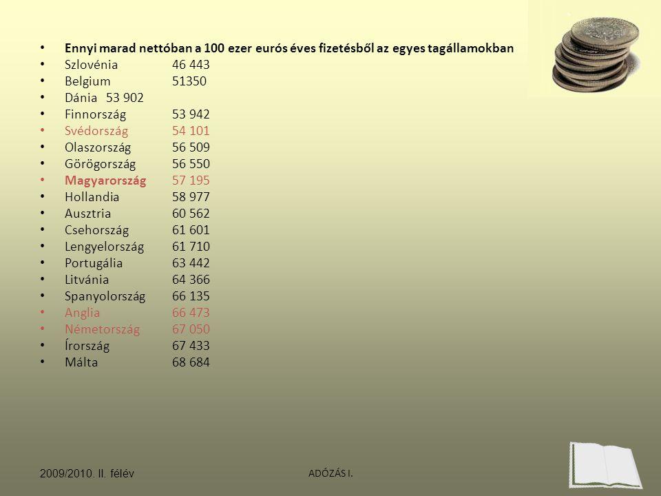 ADÓZÁS I. Ennyi marad nettóban a 100 ezer eurós éves fizetésből az egyes tagállamokban Szlovénia46 443 Belgium51350 Dánia53 902 Finnország53 942 Svédo