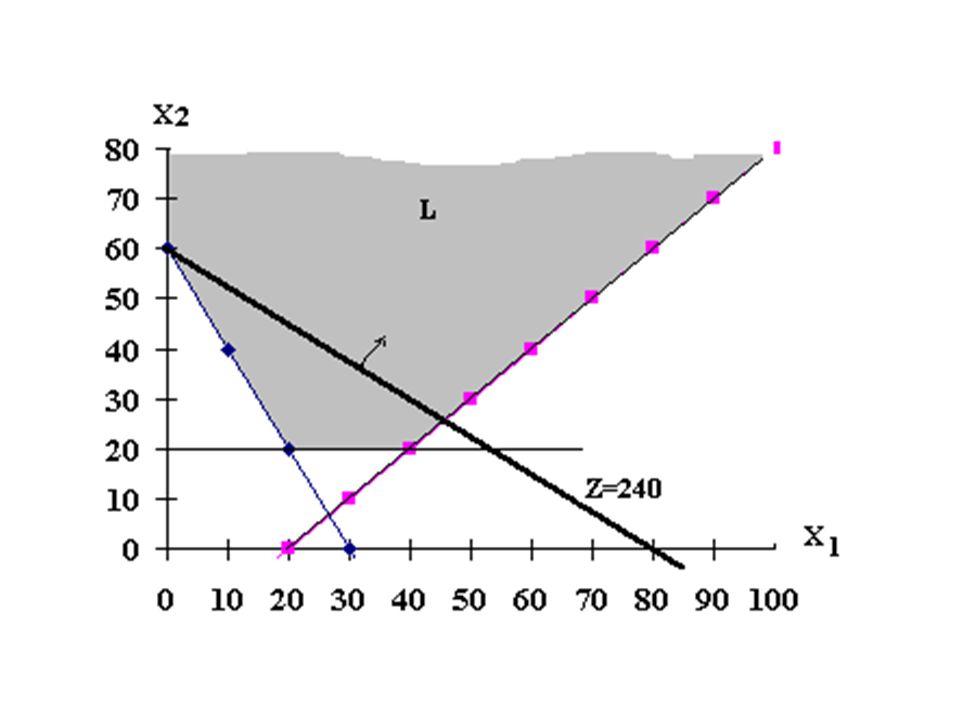 Ellentmondó feltételek esete Adottak a következő feltételek: a)x 1, x 2  0 b) 2x 1 + 4x 2  200 2x 1 + 2x 2  80 c)z = 3x 1 +x 2  max.