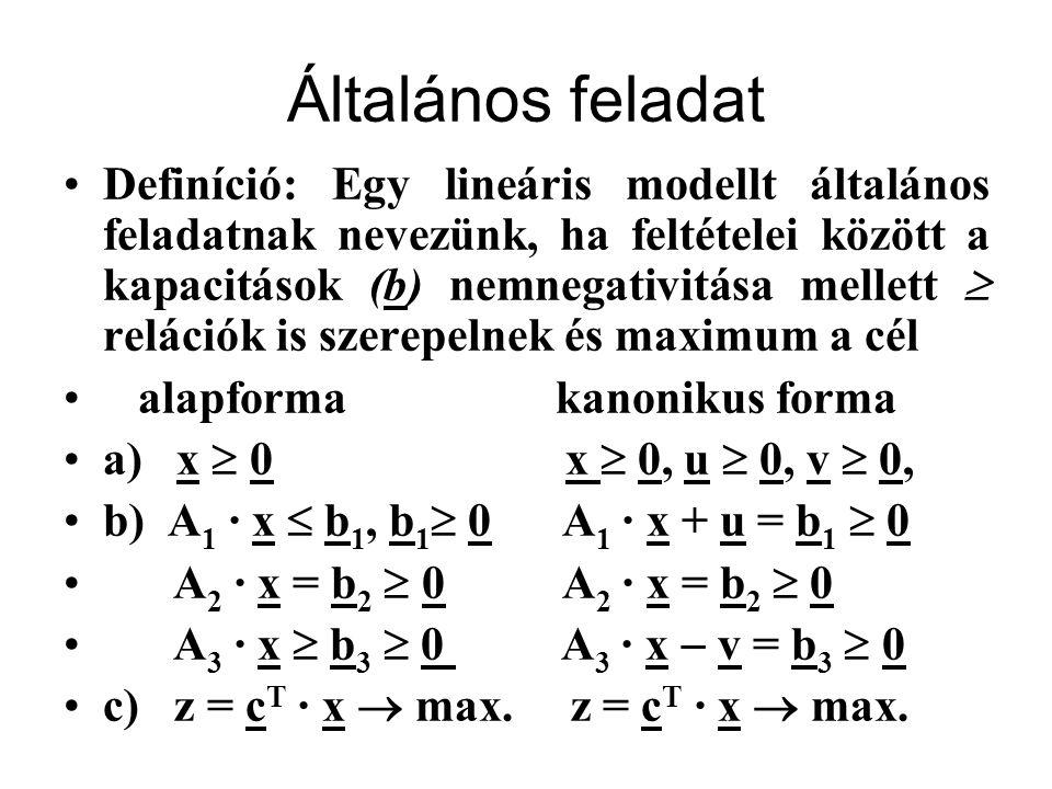 Példa általános feladatra a)x 1,x 2,x 3 ≥ 0 b)5x 2 +5x 3 ≤ 80  x 1 +x 2  x 3 = 10 x 1 +x 2 +x 3 ≥ 18 c) z =10x 1 +30x 2 +10x 3  max Minden lineáris modell felírható normál, módosított normál, vagy általános feladatként.